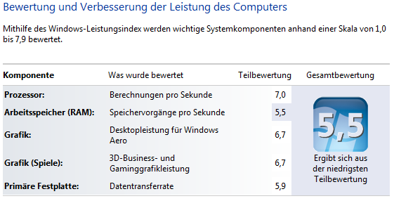 Windows 7 Leistungsindex